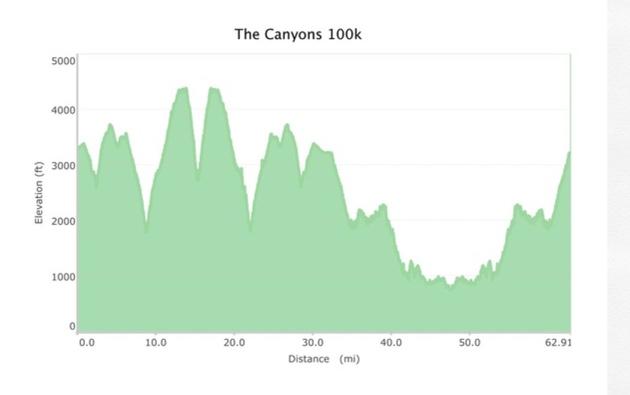 canyons_profile